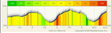 Elevation profile of the Harper's Ferry half. Holy moly! I hope I'm ready!
