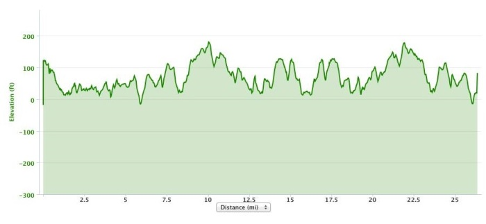 Bay of Fundy Marathon elevation profile