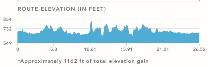 elevation-profile-chattanooga